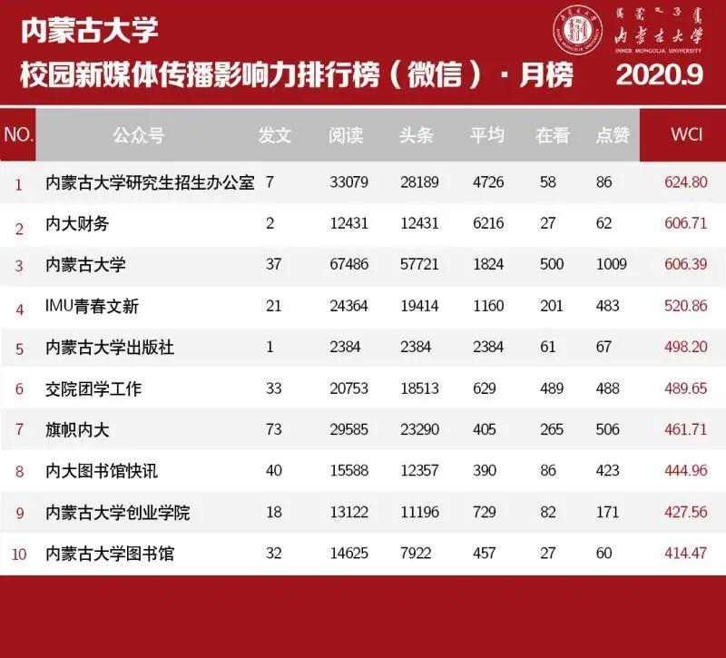 权威发布 | 内蒙古大学微信公众号影响力9月榜单图片
