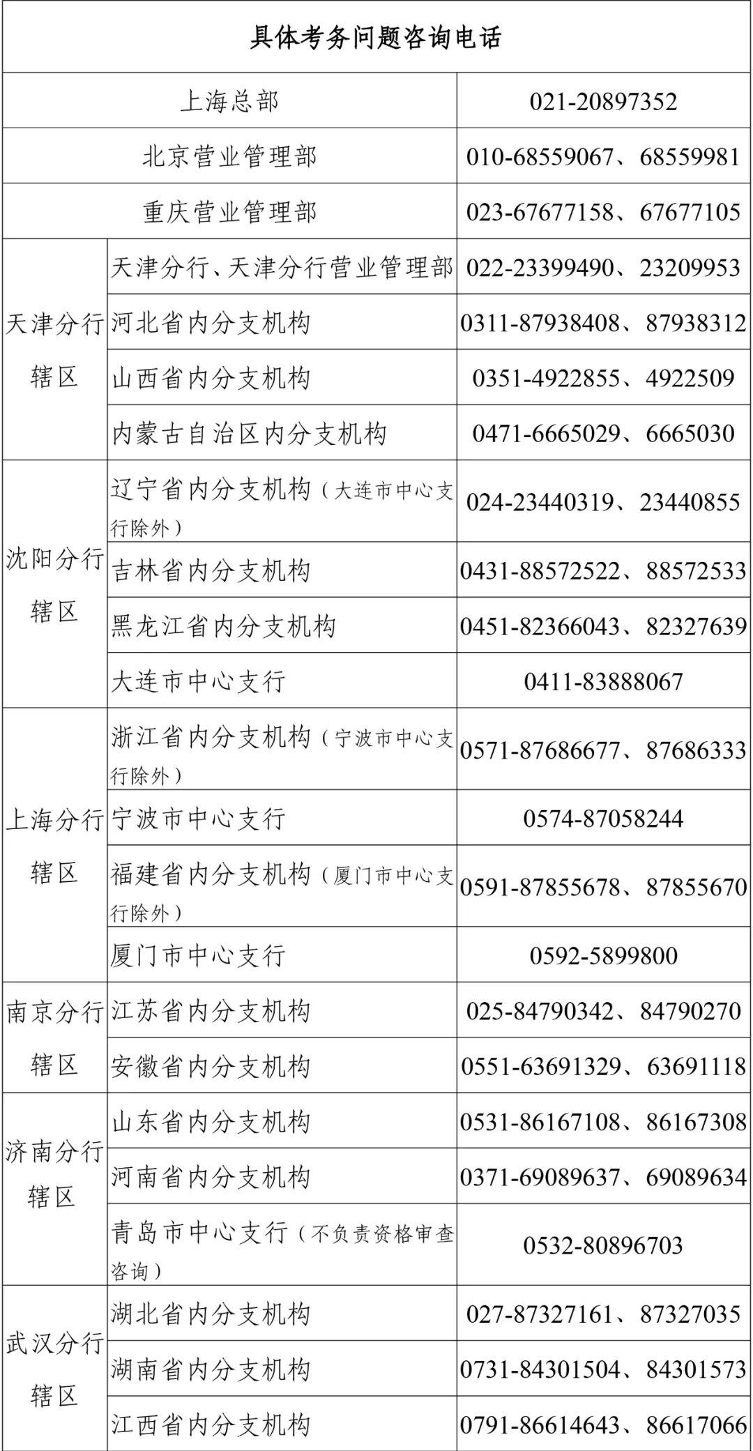 中国人民银行分支机构和直属单位2021年度人员录用招考(招聘)公告