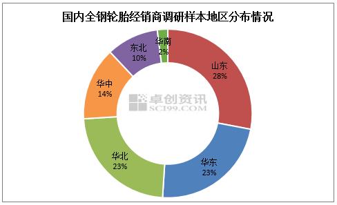 【卓创分析】:轮胎市场得延续 涨跌持平旗鼓相当(2020年9月)