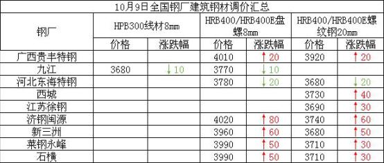 兰格建筑钢材日盘点(10.9):价格明显上涨 成交表现火爆