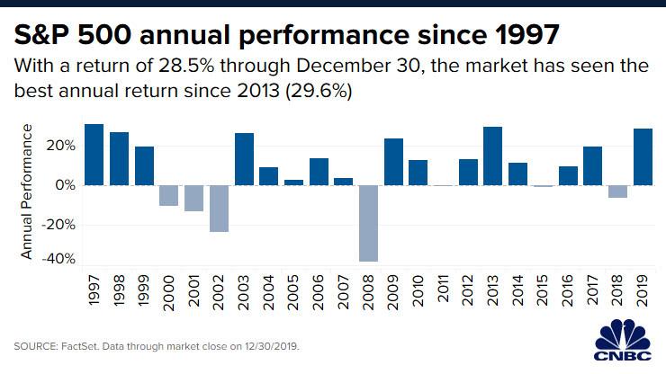 美股2019:美联储降息、美债收益率倒挂、科技股领跑