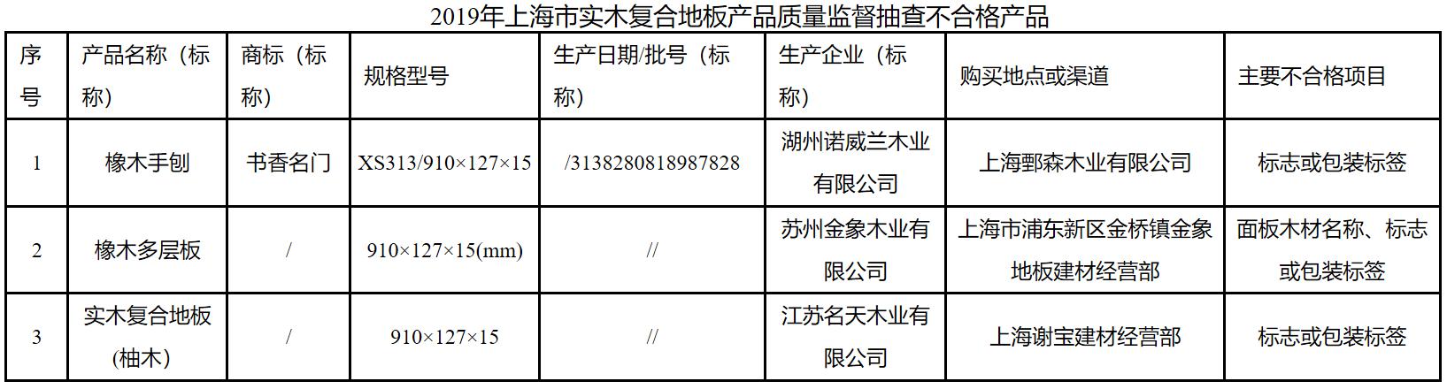 上海市市场监督管理局:3批次实木复合地板不合格