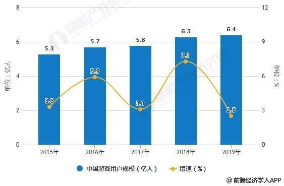 博雅互动:2019年中国游戏业市场现状及发展趋势分析