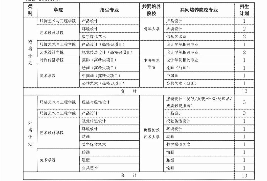 """北服2020年在北京招收""""双培""""""""外培""""本科生25人图片"""