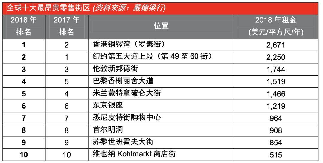 LV或关闭香港时代广场店 数字化渠道会颠覆实体店吗?