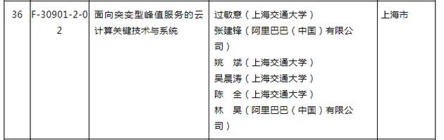 http://www.reviewcode.cn/bianchengyuyan/110977.html