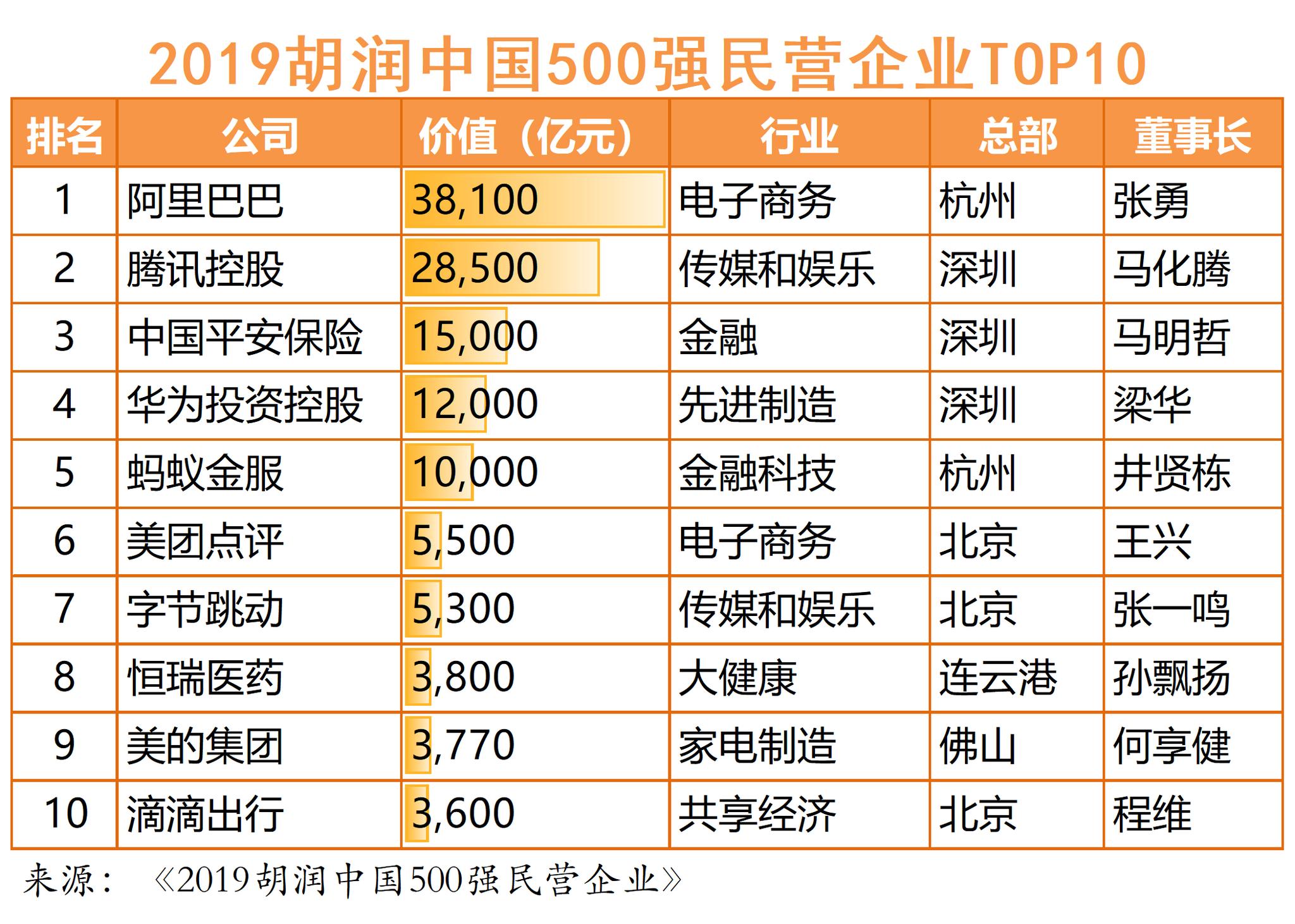 胡润中国500强民企榜单出炉 广东