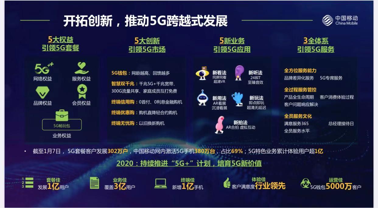 中国移动5G套餐客户达302万户,今年计划发展1亿户图片