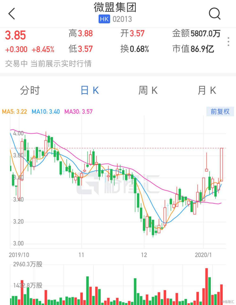 港股异动   微盟集团(2013.HK)大涨超8% 将受益微信提高好友上限和推出直播组件