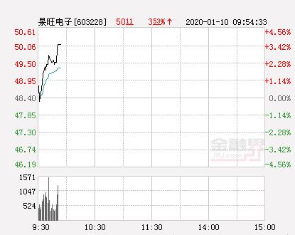 景旺电子大幅拉升3.78% 股价创近2个月新高