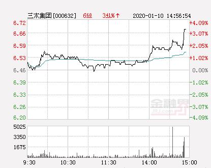 三木集团大幅拉升2.94% 股价创近2个月新高