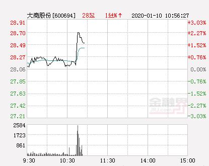 大商股份大幅拉升2.21% 股价创近2个月新高