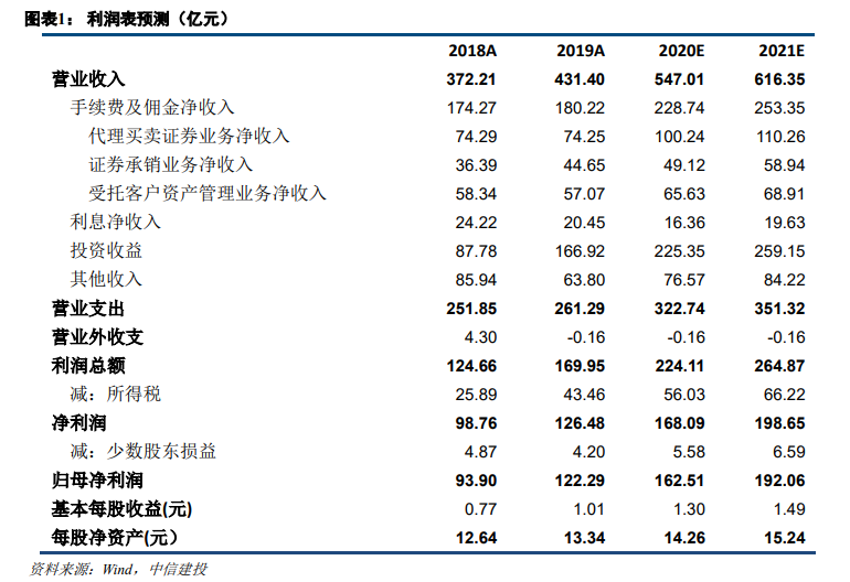 中信证券2020年三季报点评:计提减值防风险,提升杠杆增收益