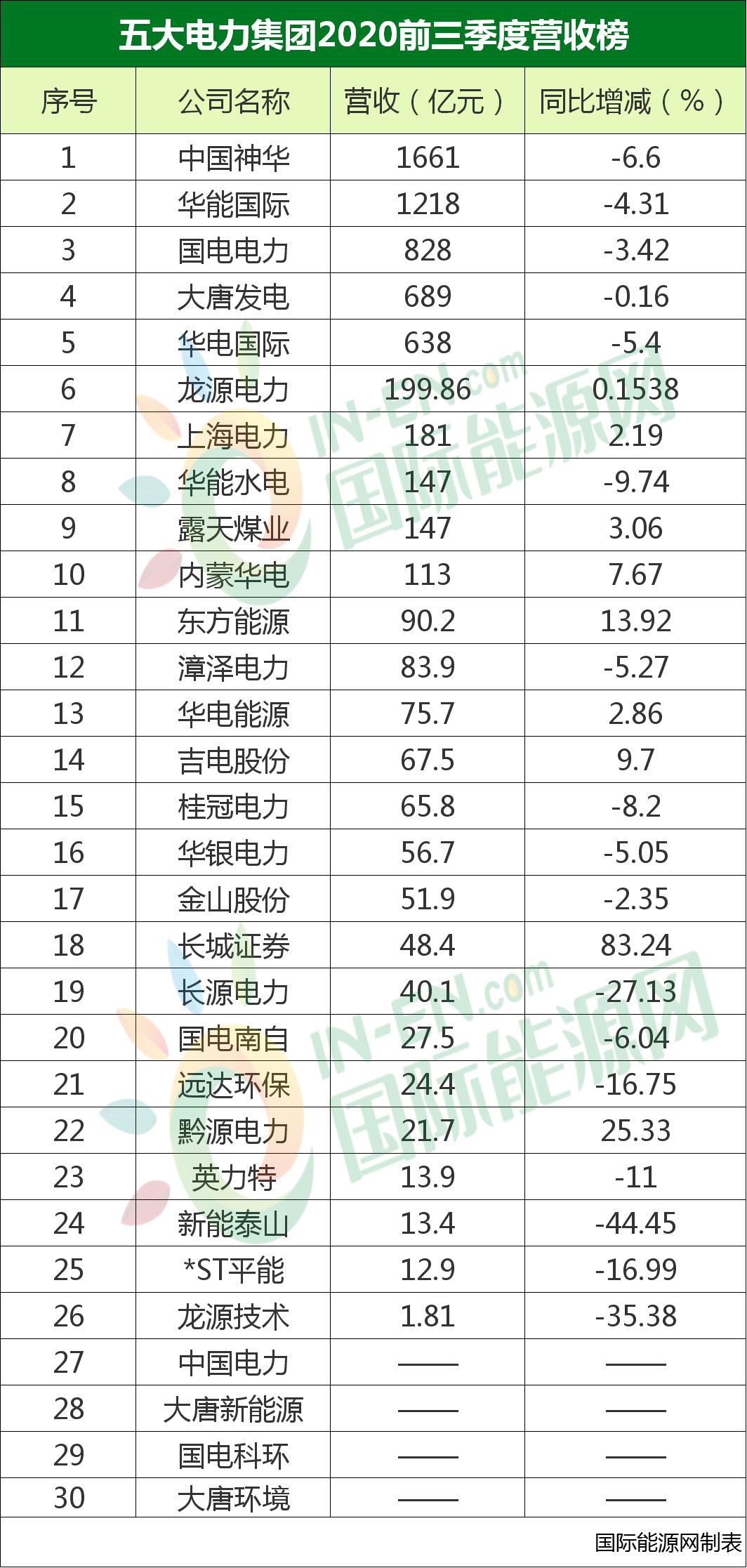 五大电力集团三季度财报出炉!中国神华业绩超预期!