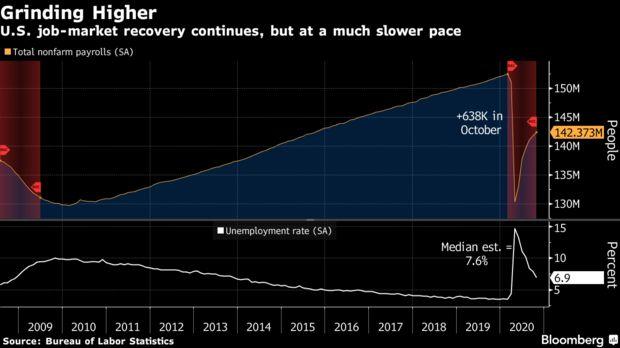美国10月非农好于预期,失业率降至6.9%