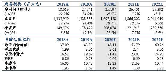 【国君非银】核心指标符合预期,转型蓄势深蹲起跳——中国太保2020年三季报业绩点评