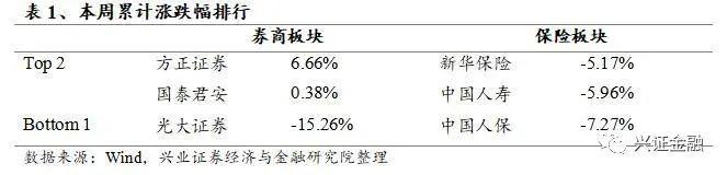 【兴证金融】非银周报(201026—201101): 保险业务监管力度加强,券商10月业绩继续看好