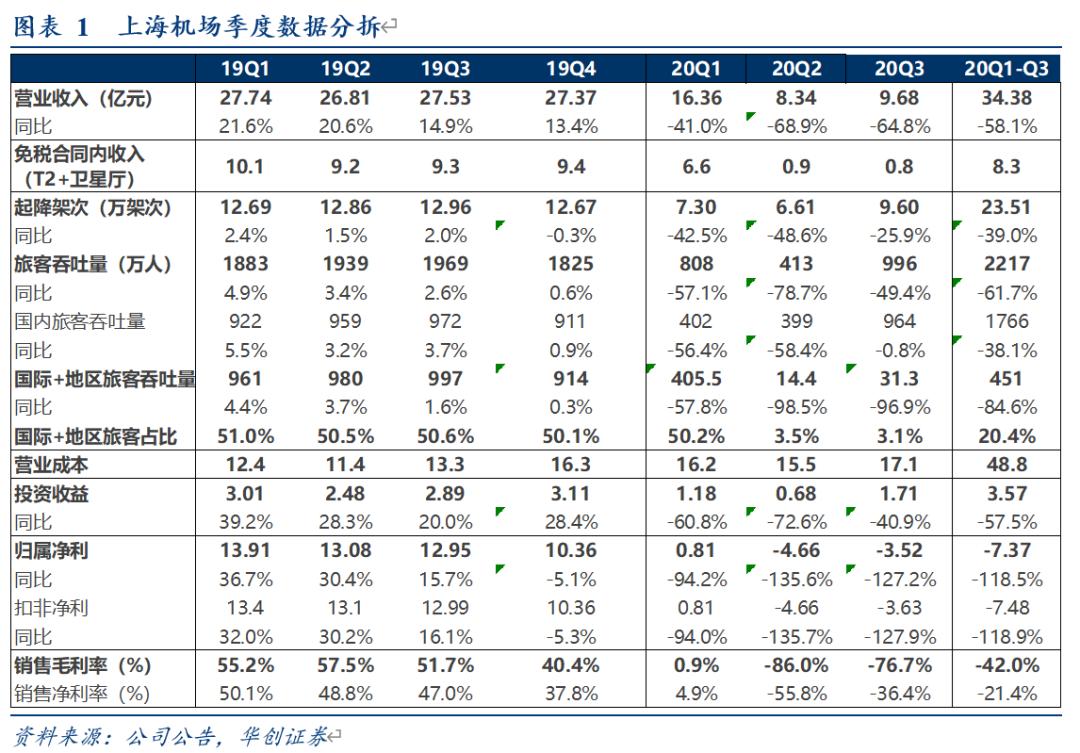 【华创交运*业绩点评】上海机场:国际客流低位致Q3仍亏3.5亿,国内航线修复推动环比减亏,长期看公司业态仍具较高流量变现价值