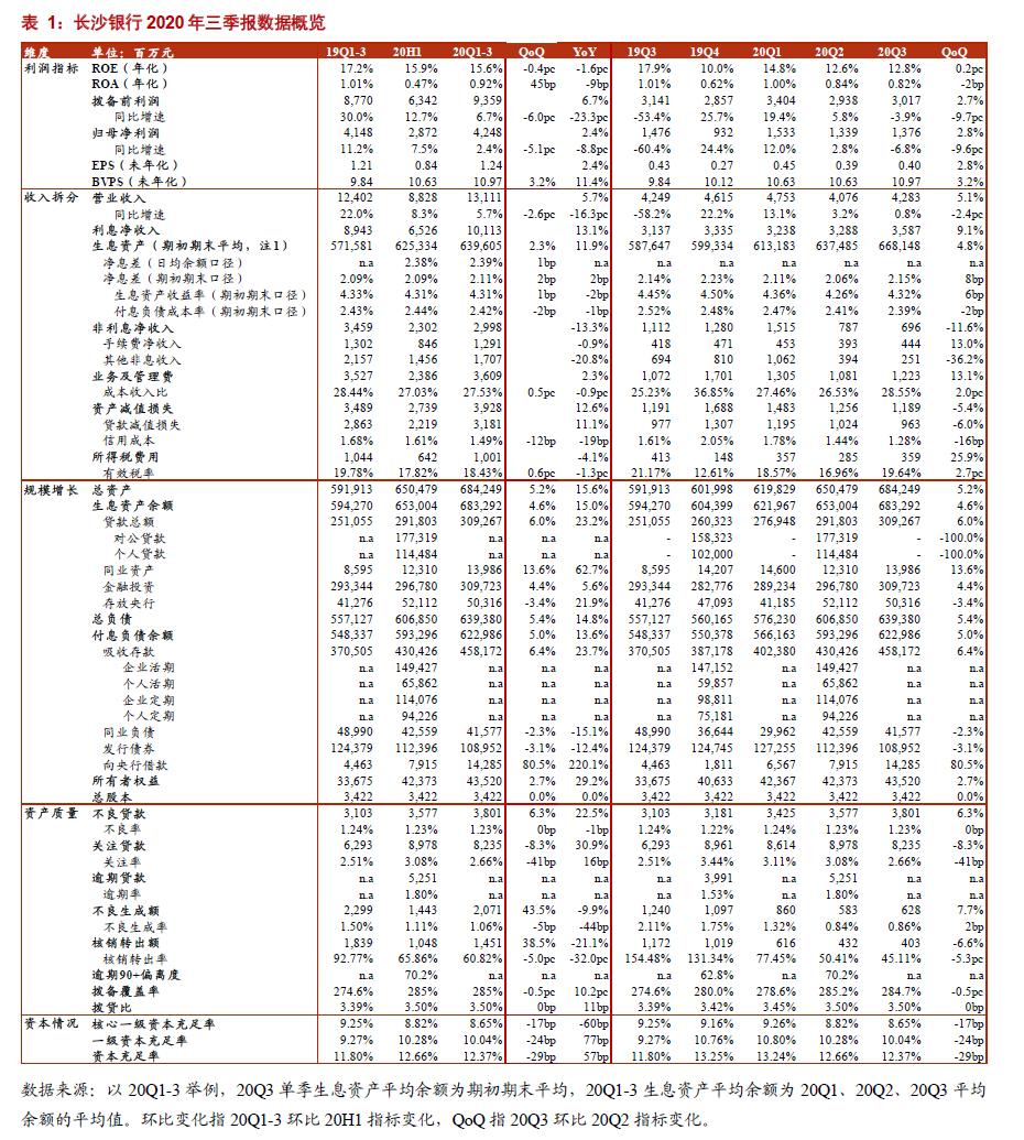 【浙商 银行】长沙银行20Q3:县域战略推进,市场份额提升
