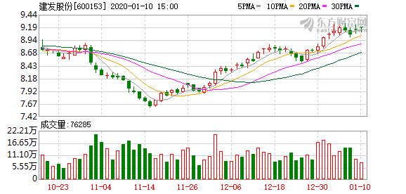 建发股份:成功发行20亿元公司债券 票面利率3.38%