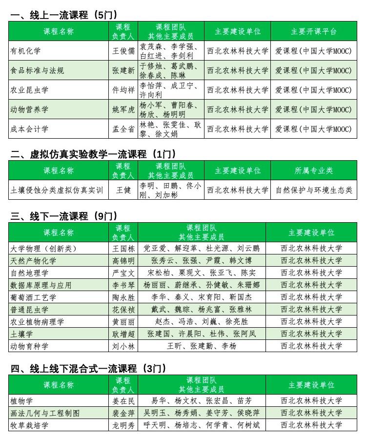 权威发布|西农18门课程入选首批国家级一流本科课程!图片