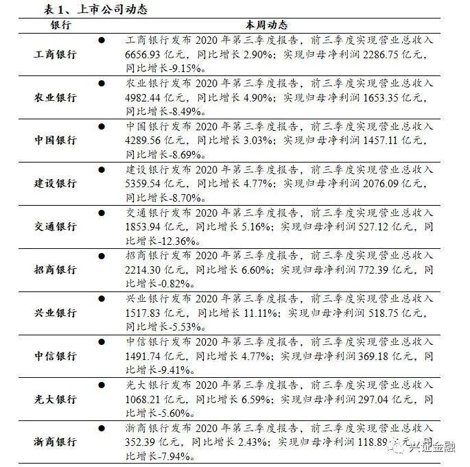 【兴证金融 傅慧芳】银行业周报(2020.10.26-2020.11.1):银行三季报验证基本面拐点,基金3Q小幅加仓银行