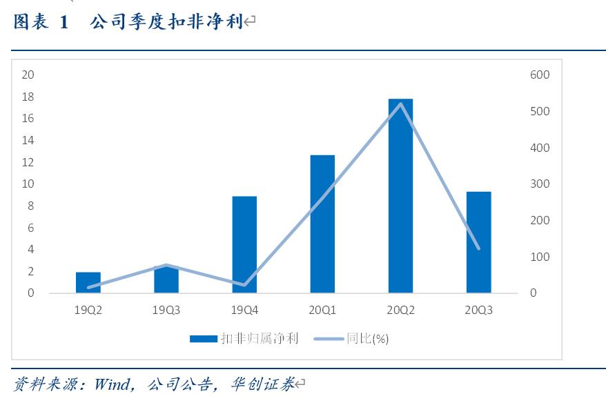 【华创交运*业绩点评】招商轮船:Q3盈利表现优于行业体现公司经营优势,油运运价处于低位待需求修复