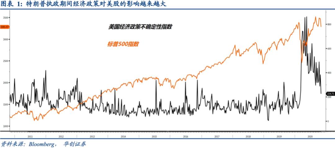 华创证券:海外市场如何押注2020年美国大选