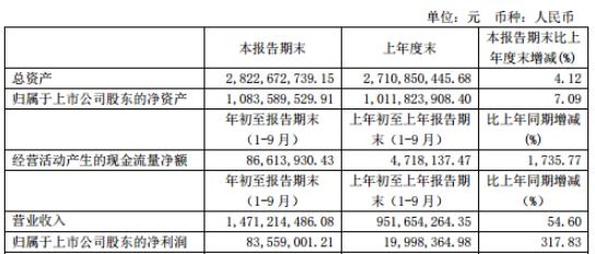 广东骏亚2020年三季度净利8355.90万增长317.83% 销售收入增加