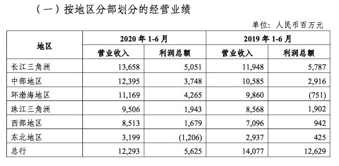 光大银行总行地区上半年净利润腰斩,买入返售金融资产暴增