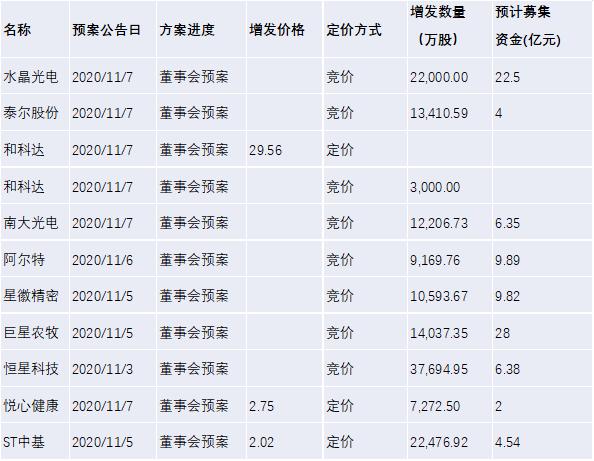 【北信瑞丰定增简报】本周关注:芒果超媒、大博医疗