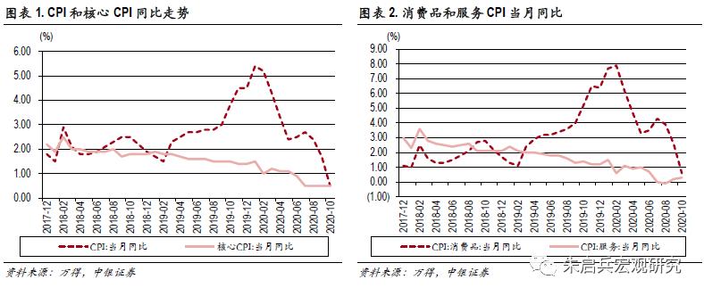 【中银宏观:10月通胀点评】食品拖累通胀增速大幅下行