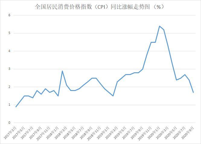 """猪肉价格跌跌不休 10月CPI或时隔42个月再破""""1""""图片"""