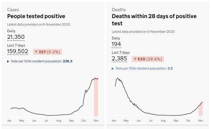 英国新冠肺炎确诊病例新增21350例 累计1213363例