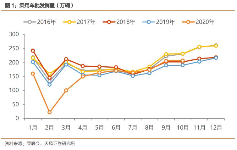 """【天风汽车】10月乘用车批发同比+9%,兑现""""金九银十"""""""