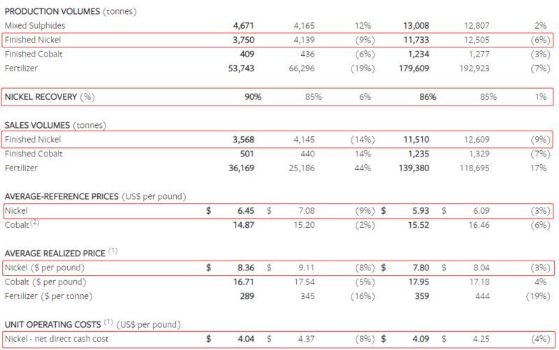 Sherritt:三季度镍产量同比下降9% 销量同比下降14%