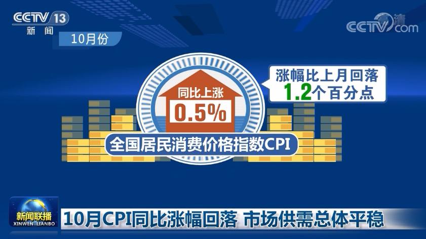 10月CPI同比涨幅回落 市场供需总体平稳图片