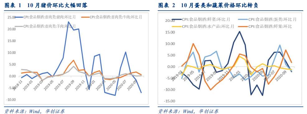 CPI年内可能转负,关注工业品涨价对PPI影响——10月通胀数据点评【华创固收丨周冠南团队】