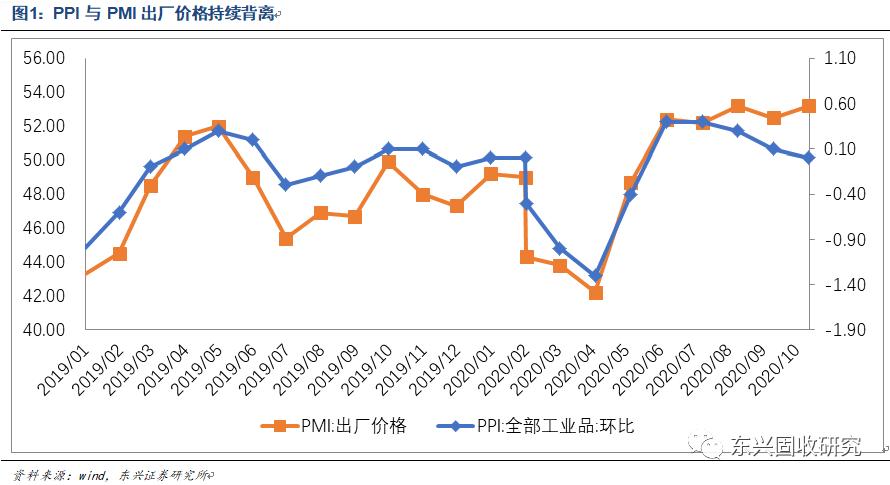 PPI与PMI价格分项背离,CPI消费品与服务分化 ——10月通胀数据点评