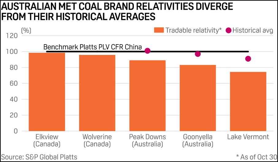 中国进口暂停,澳大利亚煤炭价格暴跌