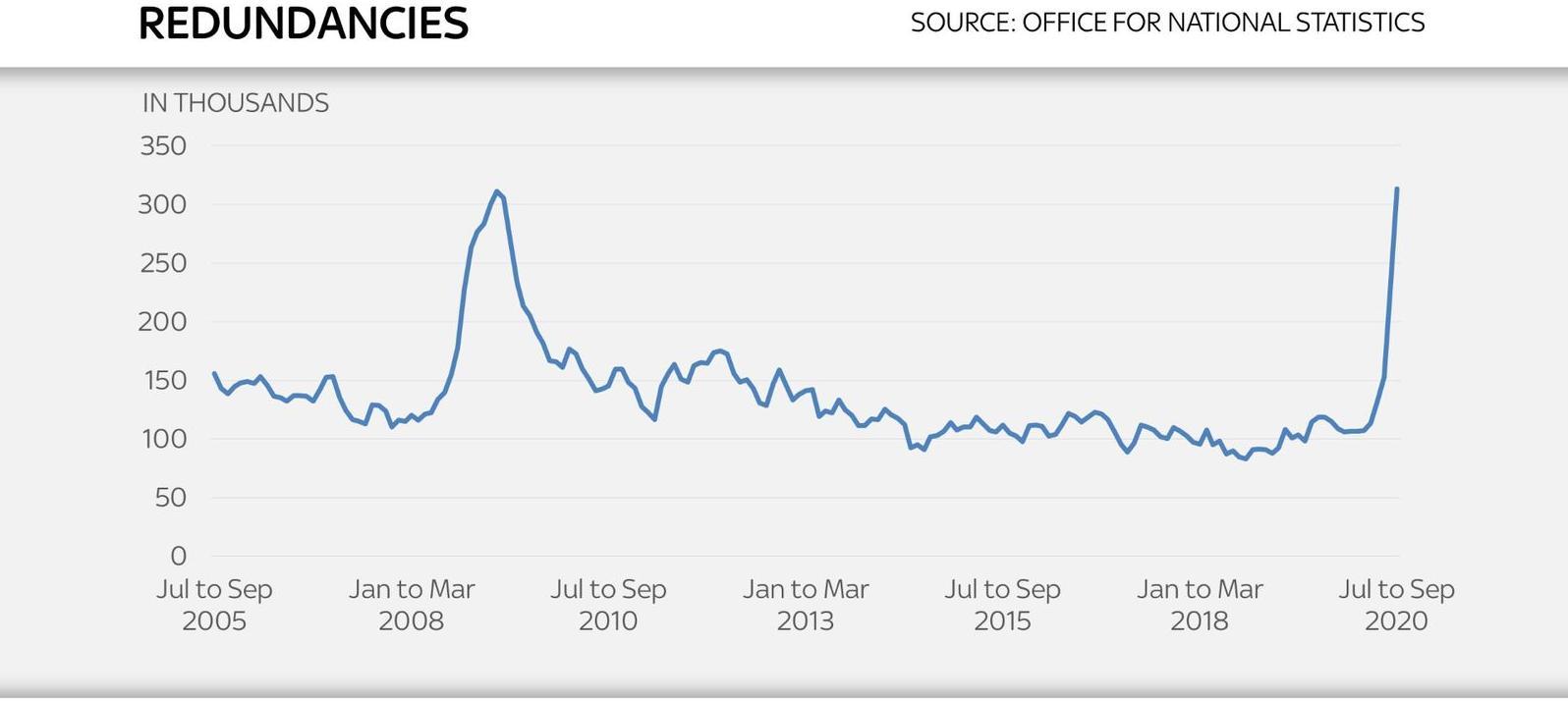 英國失業率繼續攀升裁員數達到創紀錄水平
