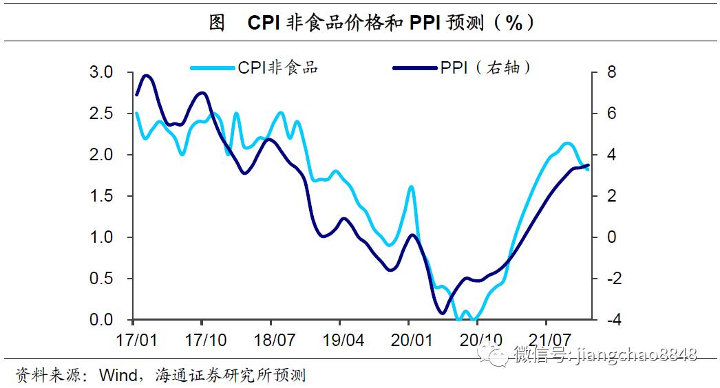 回落的物价数据,升温的通胀风险  ——10月物价数据点评(海通宏观 应镓娴)