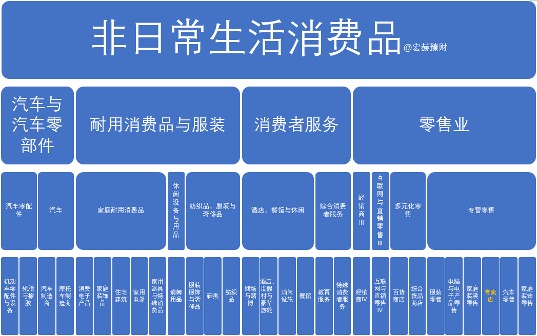 """【GICS行业巡礼】18家""""专卖店""""行业沪深港上市公"""