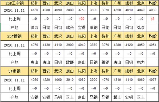 兰格工角槽日盘点(11.11)成交没有改善 价格走势趋稳