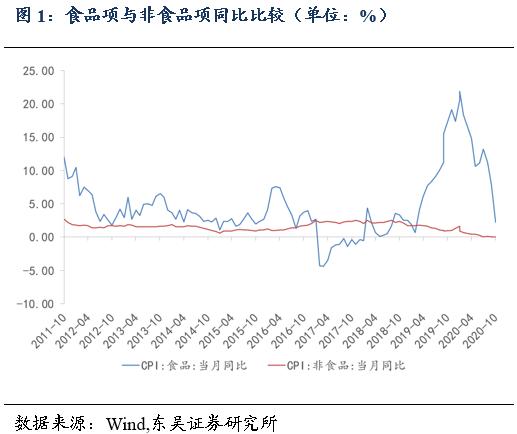 10月物价数据点评:CPI同比增速大幅回落,PPI同比降幅与上月持平