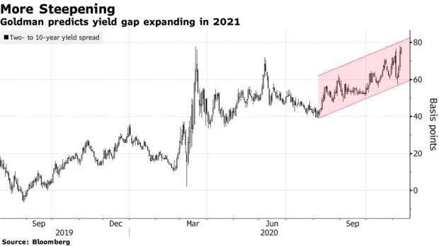 这一高盛眼中明年重要的投资主题 本周已提前展露趋势?