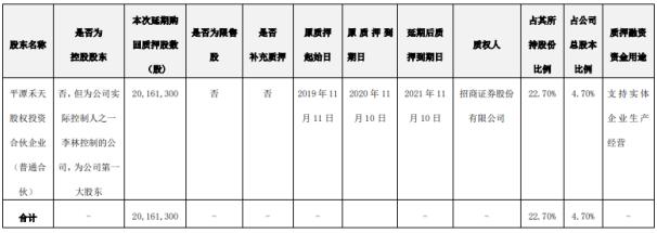 天创时尚股东平潭禾天质押2016.13万股 用于支持实体企业生产经营