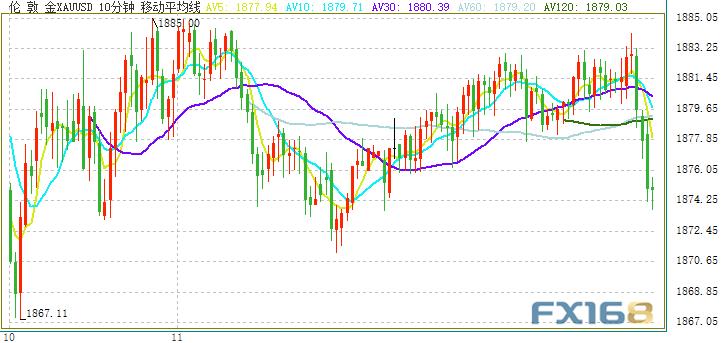 黄金短线突然急跌!金价刚刚失守1875 欧元、英镑、日元和黄金最新日内交易分析