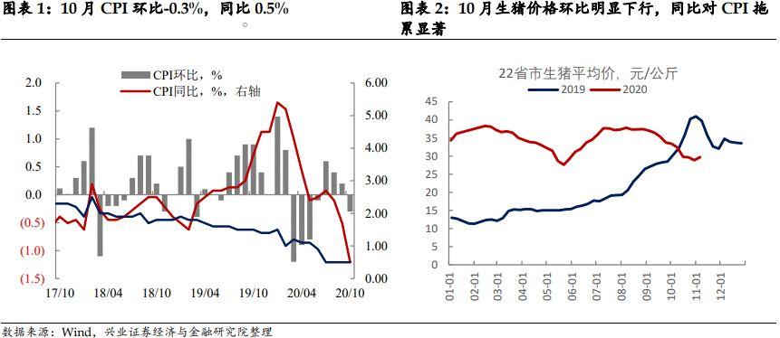 【兴证固收.利率】CPI如期回落,PPI仍然是核心关注点 ——10月通胀数据点评