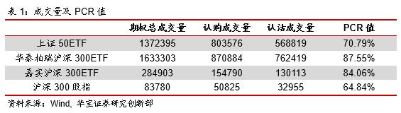 期权日报(20201111):期权成交缩水,隐含波动率持续下行